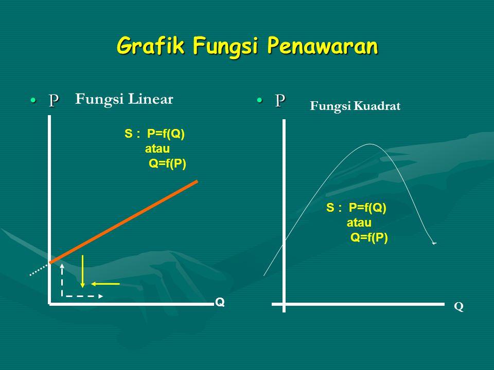 Fungsi Penawaran (Supply Function) Hubungan fungsional antara banyaknya barang yang ditawarkan supplier (Q) dengan tingkat harga barang tersebut tiap unit (P) di pasar pada saat tertentu, yang dinyatakan dengan fungsi : S : Q = f(P) atau P = f(Q)