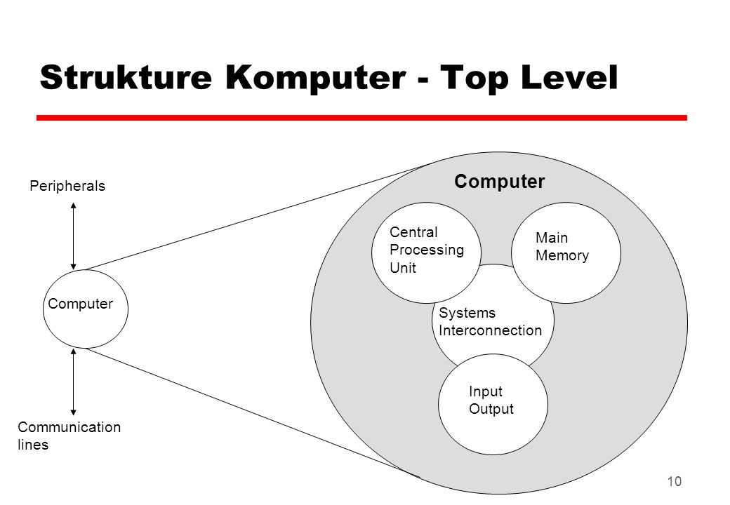10 Strukture Komputer - Top Level Computer Main Memory Input Output Systems Interconnection Peripherals Communication lines Central Processing Unit Co