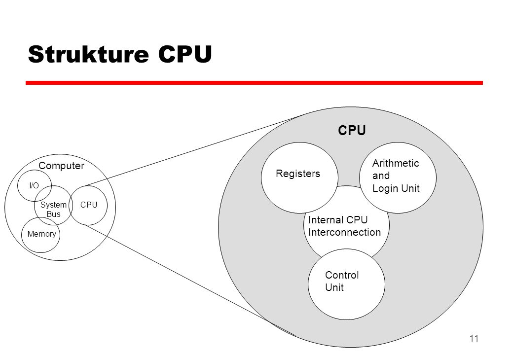 11 Strukture CPU Computer Arithmetic and Login Unit Control Unit Internal CPU Interconnection Registers CPU I/O Memory System Bus CPU