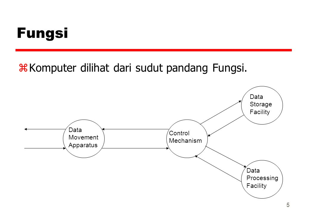 5 Fungsi zKomputer dilihat dari sudut pandang Fungsi. Data Movement Apparatus Control Mechanism Data Storage Facility Data Processing Facility