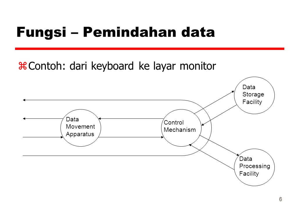 6 Fungsi – Pemindahan data zContoh: dari keyboard ke layar monitor Data Movement Apparatus Control Mechanism Data Storage Facility Data Processing Fac