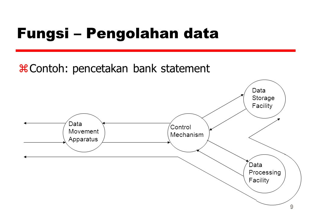 9 Fungsi – Pengolahan data zContoh: pencetakan bank statement Data Movement Apparatus Control Mechanism Data Storage Facility Data Processing Facility
