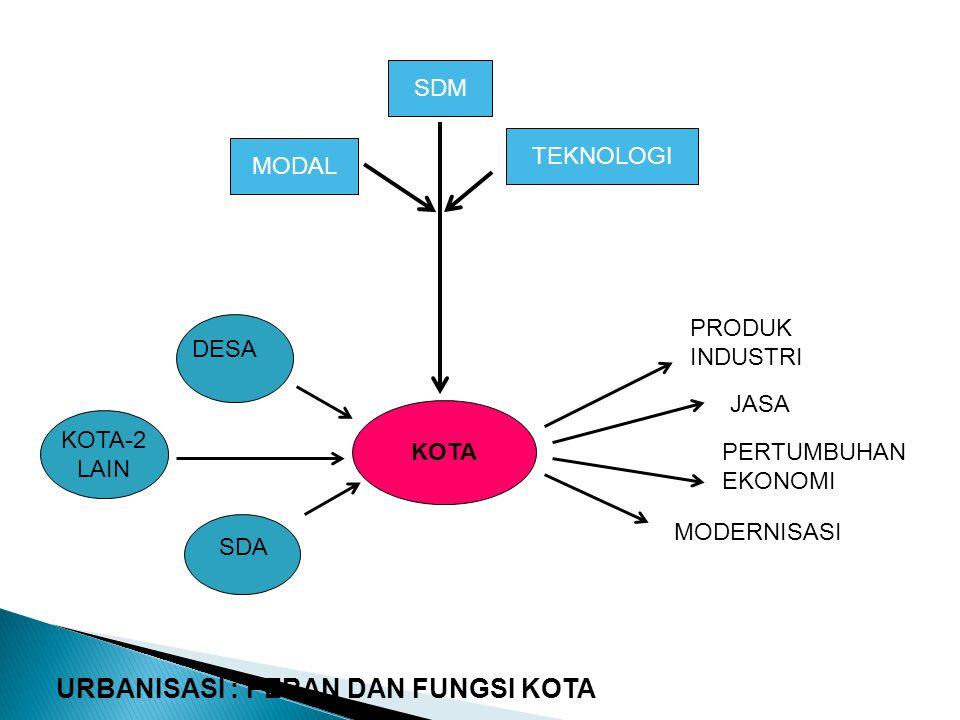 Secara INTERNAL (fungsi internal), KOTA adalah: 1.