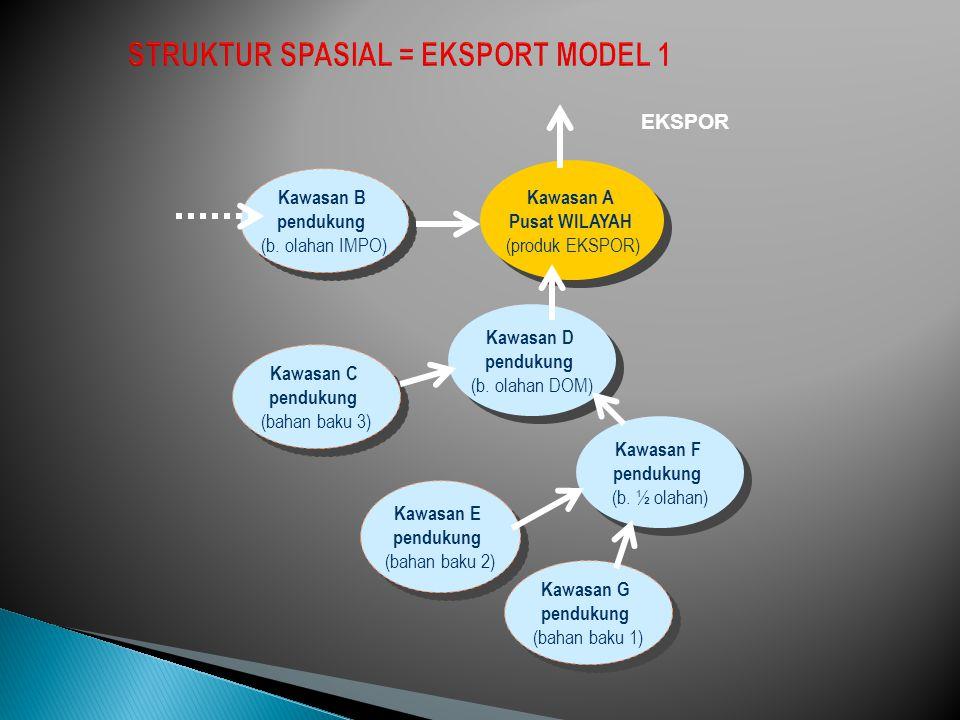 Kawasan B pendukung (bahan baku) Kawasan B pendukung (bahan baku) Kawasan C Pusat (produk EKSPOR) Kawasan C Pusat (produk EKSPOR) Kawasan E pendukung (b.