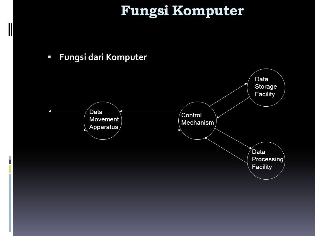 Fungsi Komputer  Fungsi dari Komputer Data Movement Apparatus Control Mechanism Data Storage Facility Data Processing Facility