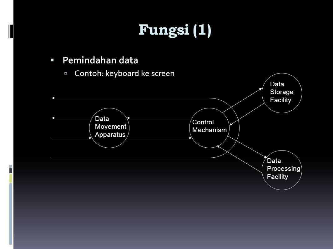 Fungsi (1)  Pemindahan data  Contoh: keyboard ke screen Data Movement Apparatus Control Mechanism Data Storage Facility Data Processing Facility