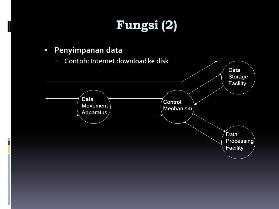Fungsi (2)  Penyimpanan data  Contoh: Internet download ke disk Data Movement Apparatus Control Mechanism Data Storage Facility Data Processing Faci