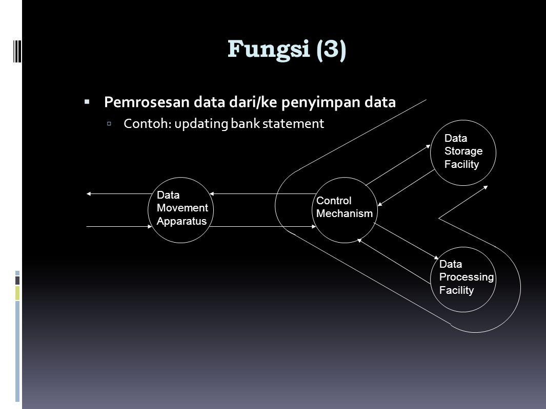 Fungsi (3)  Pemrosesan data dari/ke penyimpan data  Contoh: updating bank statement Data Movement Apparatus Control Mechanism Data Storage Facility