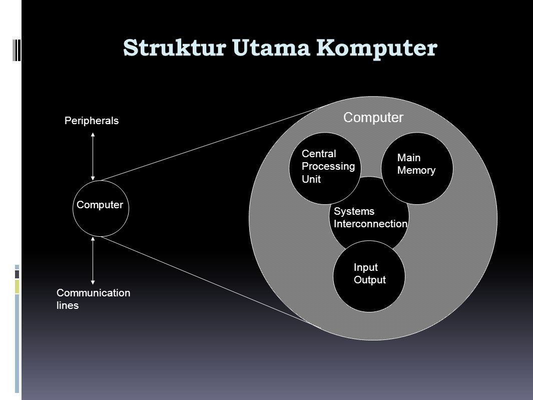 Struktur Utama Komputer Computer Main Memory Input Output Systems Interconnection Peripherals Communication lines Central Processing Unit Computer
