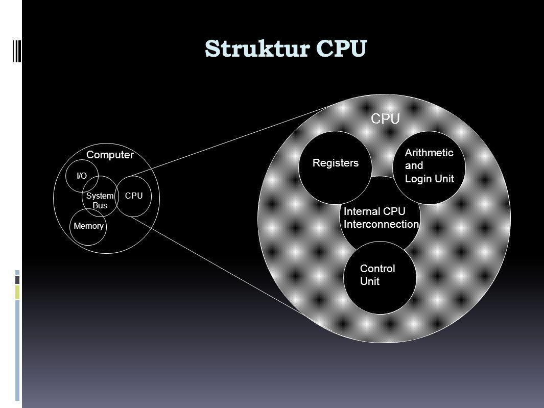 Fungsi Komputer  Pemindahan Data  Penyimpanan Data  Pengolahan Data  Kontrol