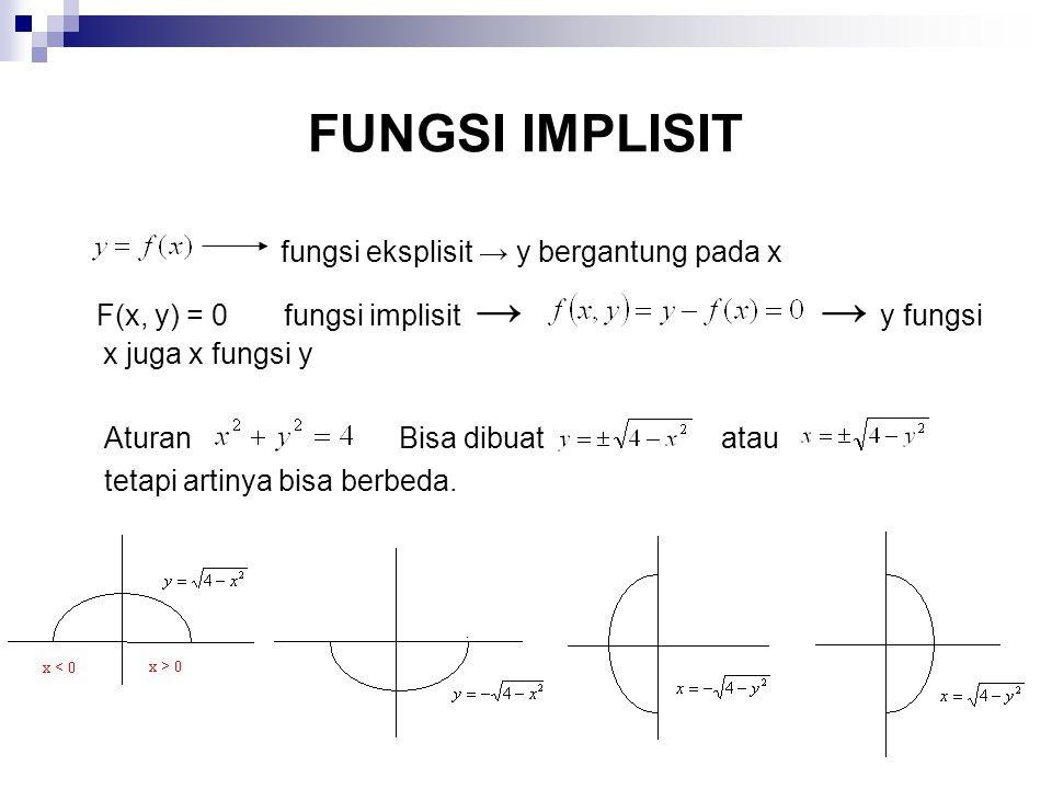FUNGSI IMPLISIT fungsi eksplisit → y bergantung pada x F(x, y) = 0 fungsi implisit → → y fungsi x juga x fungsi y Aturan Bisa dibuat atau tetapi artin