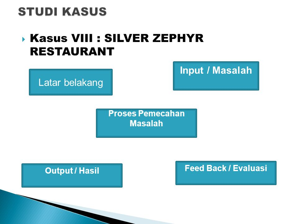  Kasus VIII : SILVER ZEPHYR RESTAURANT Latar belakang Input / Masalah Output / Hasil Proses Pemecahan Masalah Feed Back / Evaluasi