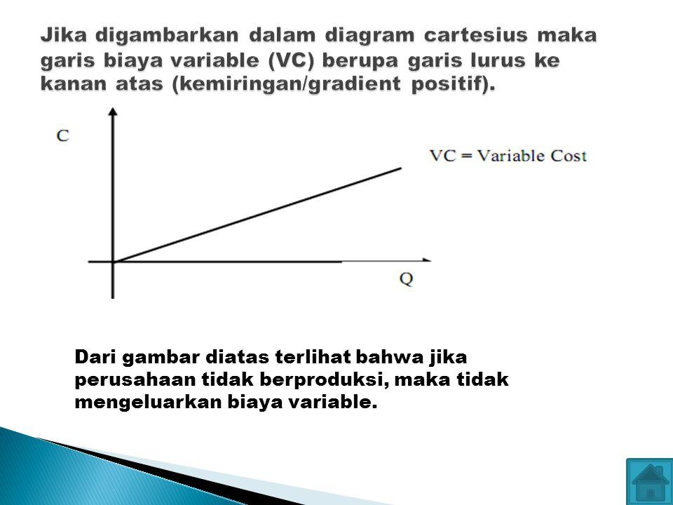 Dari gambar diatas terlihat bahwa jika perusahaan tidak berproduksi, maka tidak mengeluarkan biaya variable.