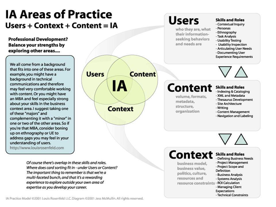 Each Area Need Different Expertise Pakar Bisnis Pakar Komunikasi Pakar Pengalaman Pengguna