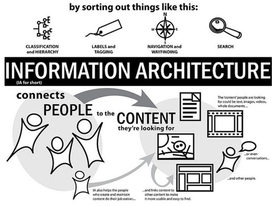 Definisi Informasi Arsitektur adalah seni untuk mengekspresikan model atau konsep informasi yang digunakan dalam suatu kegiatan yang memerlukan rincian eksplisit dari sistem yang kompleks Informasi Arsitektur adalah seni dan ilmu mengatur dan pelabelan situs web, intranet, komunitas online, dan perangkat lunak untuk mendukung kegunaan (usabilitas) .