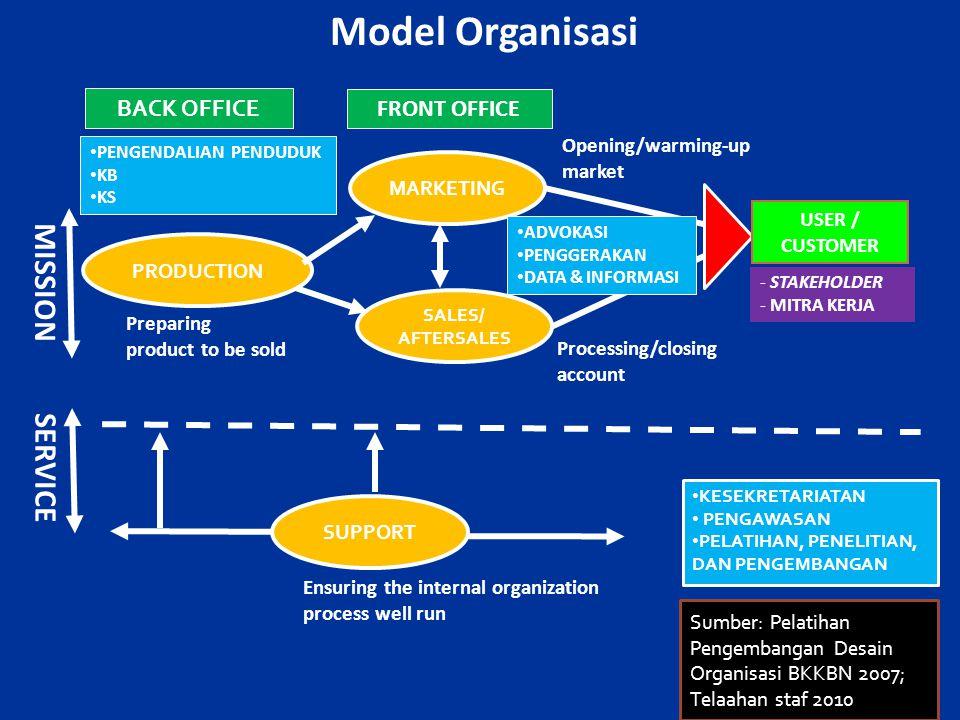 BACK OFFICE PRODUCTION MARKETING SALES/ AFTERSALES PENGENDALIAN PENDUDUK KB KS FRONT OFFICE SERVICE SUPPORT Preparing product to be sold Opening/warming-up market MISSION USER / CUSTOMER Model Organisasi Ensuring the internal organization process well run Processing/closing account - STAKEHOLDER - MITRA KERJA ADVOKASI PENGGERAKAN DATA & INFORMASI KESEKRETARIATAN PENGAWASAN PELATIHAN, PENELITIAN, DAN PENGEMBANGAN Sumber: Pelatihan Pengembangan Desain Organisasi BKKBN 2007; Telaahan staf 2010