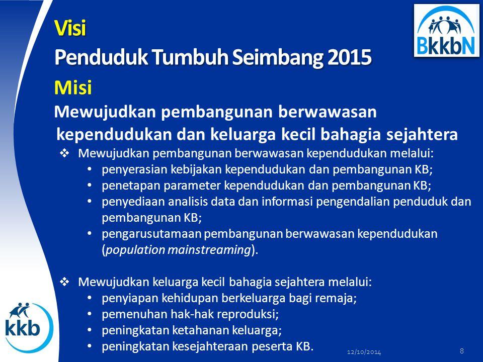 Visi Penduduk Tumbuh Seimbang 2015 Misi Mewujudkan pembangunan berwawasan kependudukan dan keluarga kecil bahagia sejahtera  Mewujudkan pembangunan b