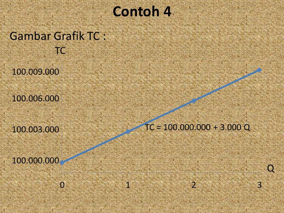 Contoh 4 Gambar Grafik TC : TC = 100.000.000 + 3.000 Q TC Q 100.000.000 100.003.000 100.006.000 100.009.000