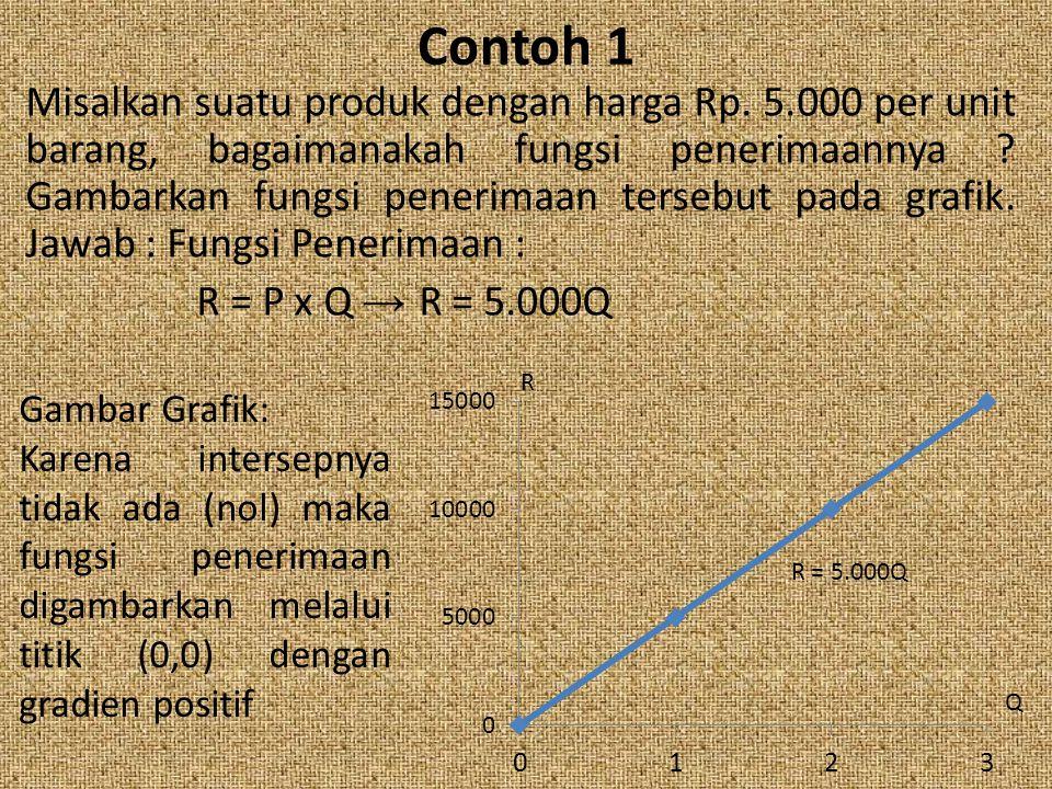 Contoh 1 Misalkan suatu produk dengan harga Rp. 5.000 per unit barang, bagaimanakah fungsi penerimaannya ? Gambarkan fungsi penerimaan tersebut pada g
