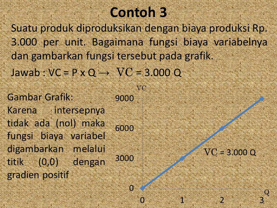 Contoh 3 Suatu produk diproduksikan dengan biaya produksi Rp. 3.000 per unit. Bagaimana fungsi biaya variabelnya dan gambarkan fungsi tersebut pada gr