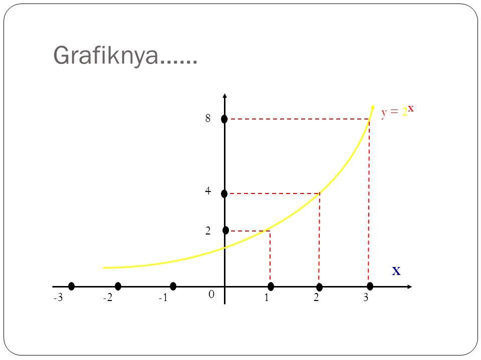 Grafiknya...... X y = 2 X -3-2 0 123 2 4 8
