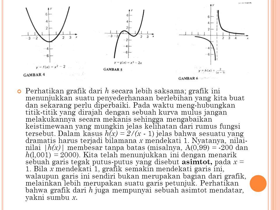 Perhatikan grafik dari h secara lebih saksama; grafik ini menunjukkan suatu penyederhanaan berlebihan yang kita buat dan sekarang perlu diperbaiki. Pa