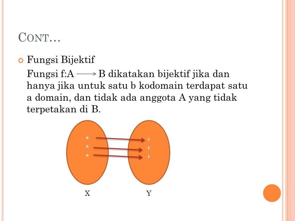 N OTASI F UNGSI Untuk memberi nama suatu fungsi dipakai sebuah huruf tunggal seperti f (atau g atau F).