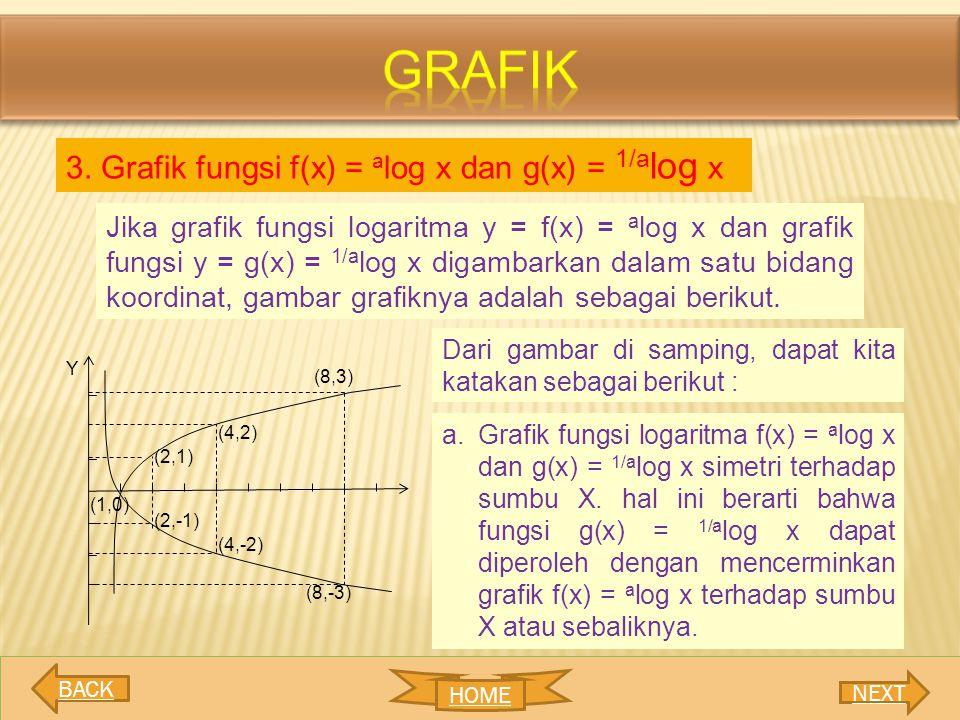 3. Grafik fungsi f(x) = a log x dan g(x) = 1/a log x Jika grafik fungsi logaritma y = f(x) = a log x dan grafik fungsi y = g(x) = 1/a log x digambarka