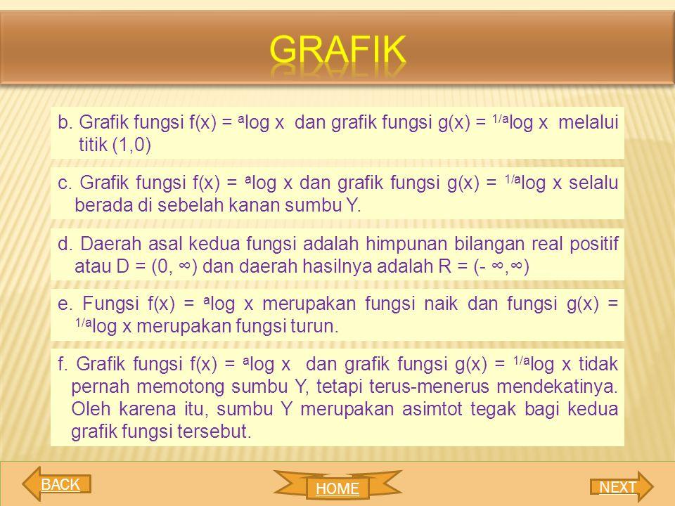 b. Grafik fungsi f(x) = a log x dan grafik fungsi g(x) = 1/a log x melalui titik (1,0) c. Grafik fungsi f(x) = a log x dan grafik fungsi g(x) = 1/a lo