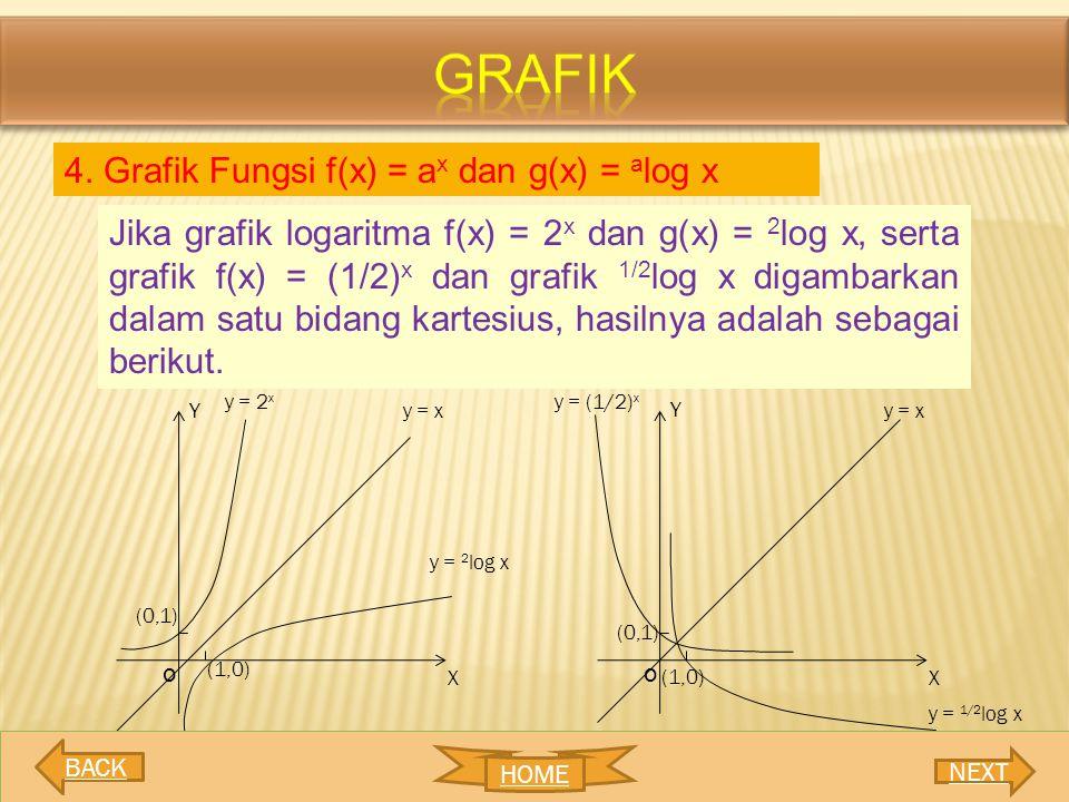 4. Grafik Fungsi f(x) = a x dan g(x) = a log x Jika grafik logaritma f(x) = 2 x dan g(x) = 2 log x, serta grafik f(x) = (1/2) x dan grafik 1/2 log x d