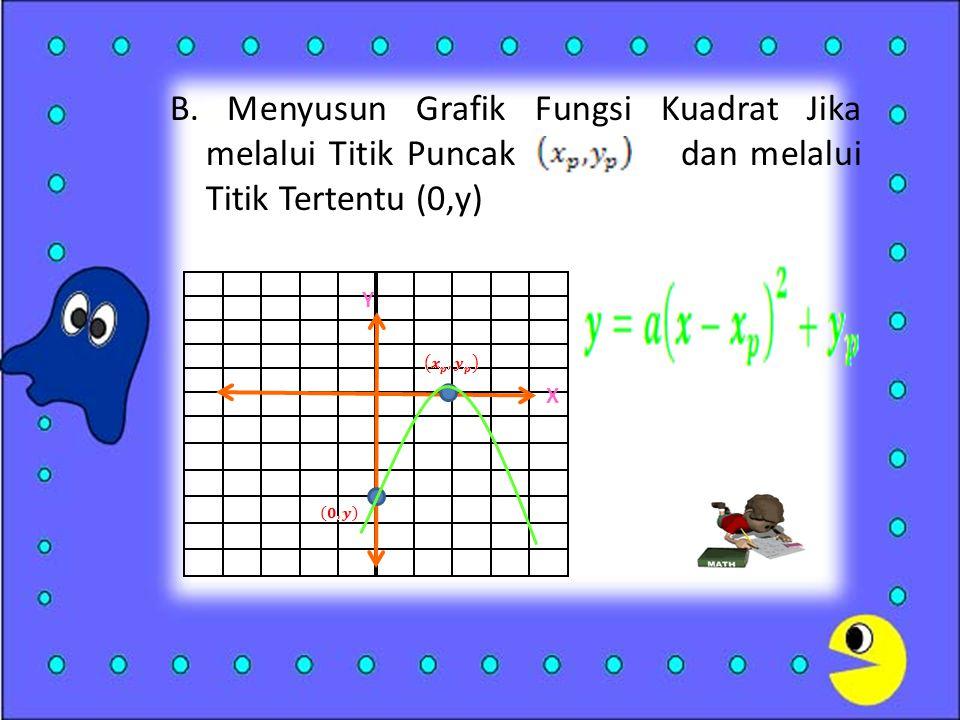 B. Menyusun Grafik Fungsi Kuadrat Jika melalui Titik Puncak dan melalui Titik Tertentu (0,y) Y X
