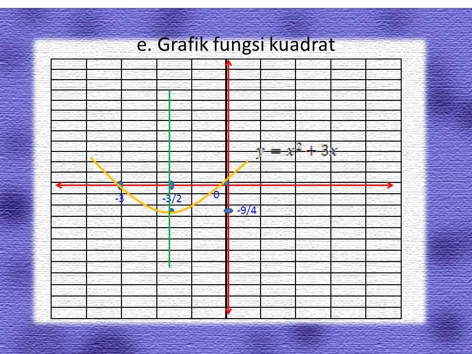 c.Persamaan sumbu simetri Jadi, sumbu simetrinya x = 0 d.