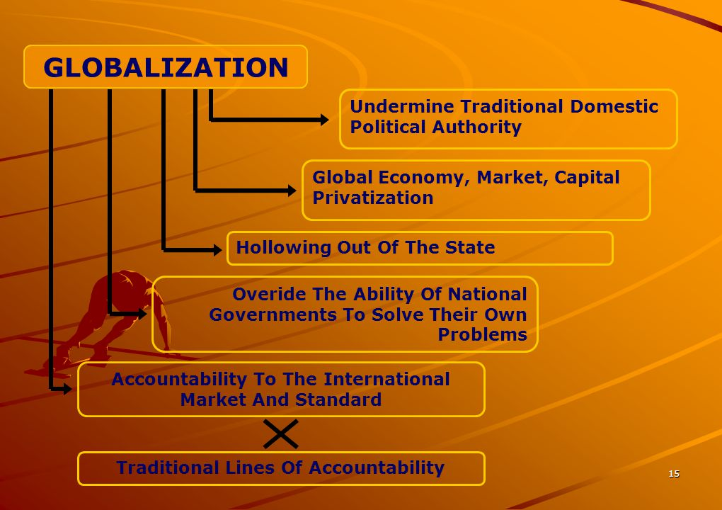 15 Undermine Traditional Domestic Political Authority GLOBALIZATION Global Economy, Market, Capital Privatization Hollowing Out Of The State Overide T