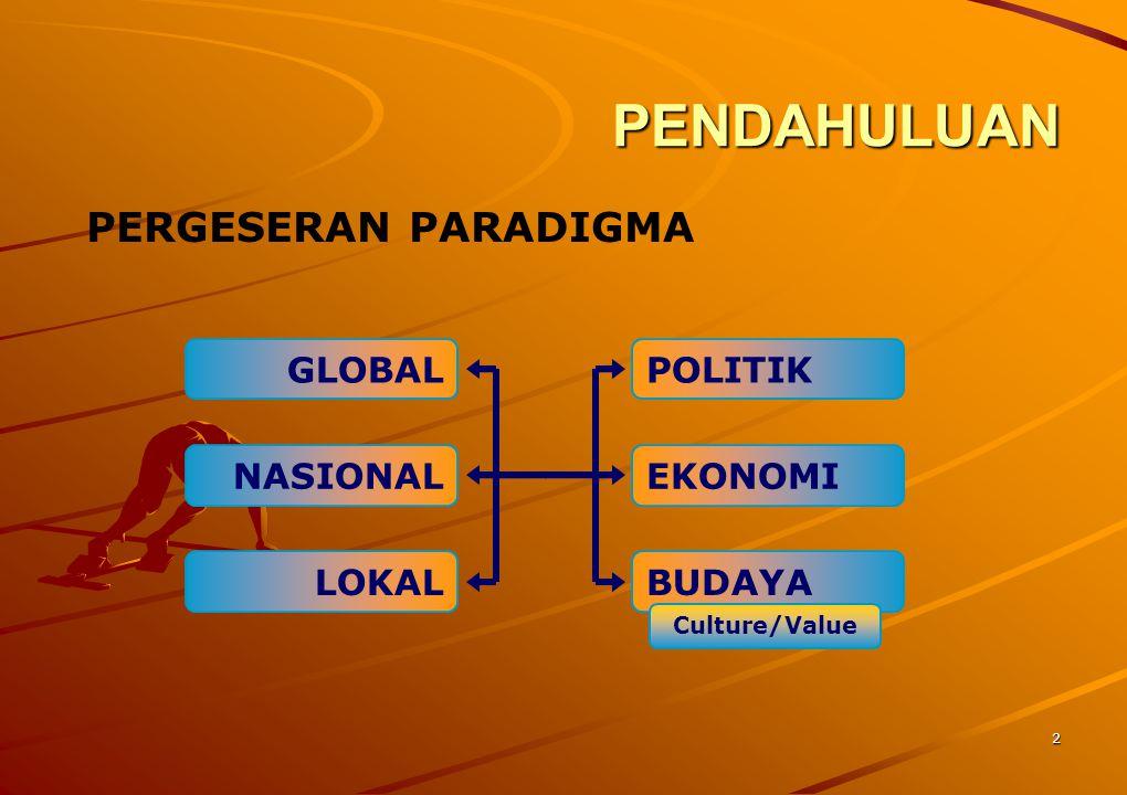 2 PENDAHULUAN PERGESERAN PARADIGMA GLOBAL NASIONAL LOKAL POLITIK EKONOMI BUDAYA Culture/Value
