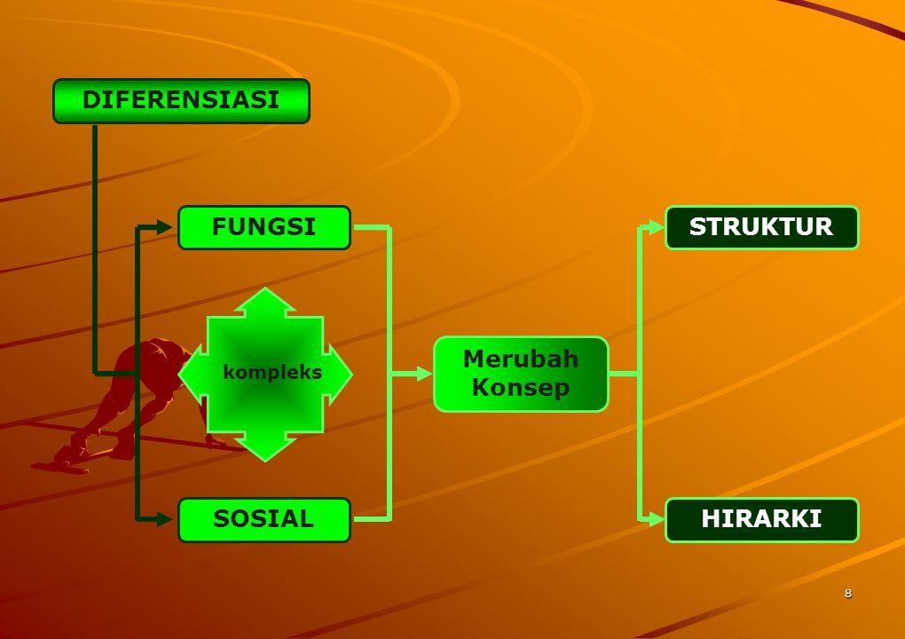8 DIFERENSIASI FUNGSI SOSIAL Merubah Konsep STRUKTUR HIRARKI kompleks