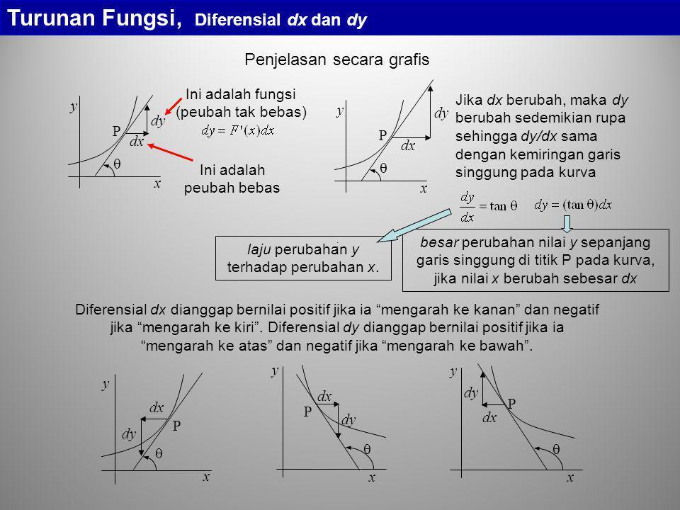 P dx dy  x y P dx dy  x y P dx dy  x y Turunan Fungsi, Diferensial dx dan dy Penjelasan secara grafis P dx dy  y x Ini adalah peubah bebas Ini ada
