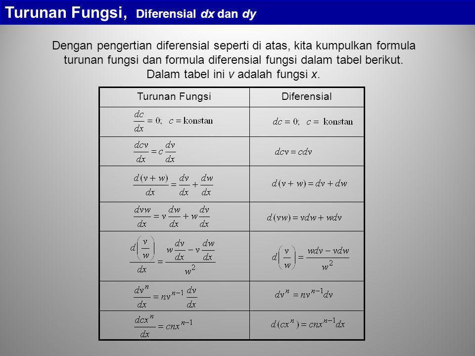 Turunan Fungsi, Diferensial dx dan dy Dengan pengertian diferensial seperti di atas, kita kumpulkan formula turunan fungsi dan formula diferensial fun
