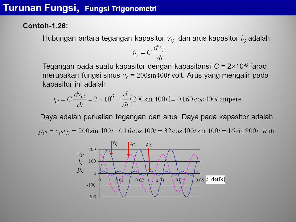 Turunan Fungsi, Fungsi Trigonometri Contoh-1.26: Tegangan pada suatu kapasitor dengan kapasitansi C = 2  10 -6 farad merupakan fungsi sinus v C = 200