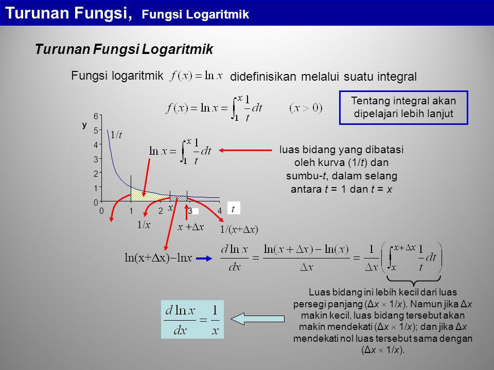 Turunan Fungsi Logaritmik Turunan Fungsi, Fungsi Logaritmik didefinisikan melalui suatu integral Fungsi logaritmik luas bidang yang dibatasi oleh kurv