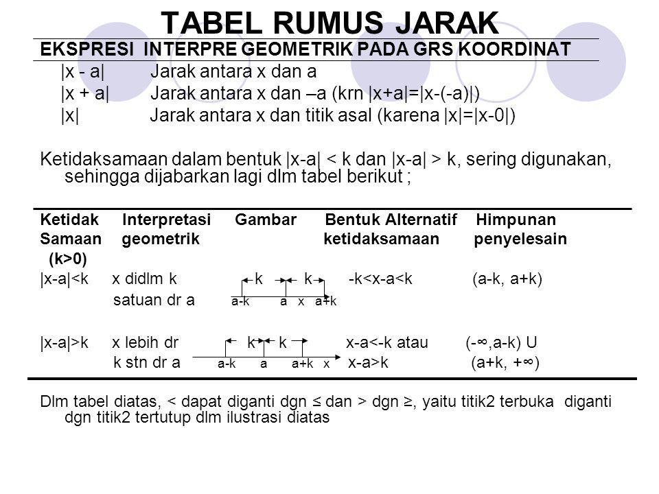 TABEL RUMUS JARAK EKSPRESI INTERPRE GEOMETRIK PADA GRS KOORDINAT |x - a| Jarak antara x dan a |x + a| Jarak antara x dan –a (krn |x+a|=|x-(-a)|) |x| Jarak antara x dan titik asal (karena |x|=|x-0|) Ketidaksamaan dalam bentuk |x-a| k, sering digunakan, sehingga dijabarkan lagi dlm tabel berikut ; Ketidak Interpretasi Gambar Bentuk Alternatif Himpunan Samaan geometrik ketidaksamaan penyelesain (k>0) |x-a|<k x didlm k k k -k<x-a<k (a-k, a+k) satuan dr a a-k a x a+k |x-a|>k x lebih dr k k x-a<-k atau (-∞,a-k) U k stn dr a a-k a a+k x x-a>k (a+k, +∞) Dlm tabel diatas, dgn ≥, yaitu titik2 terbuka diganti dgn titik2 tertutup dlm ilustrasi diatas