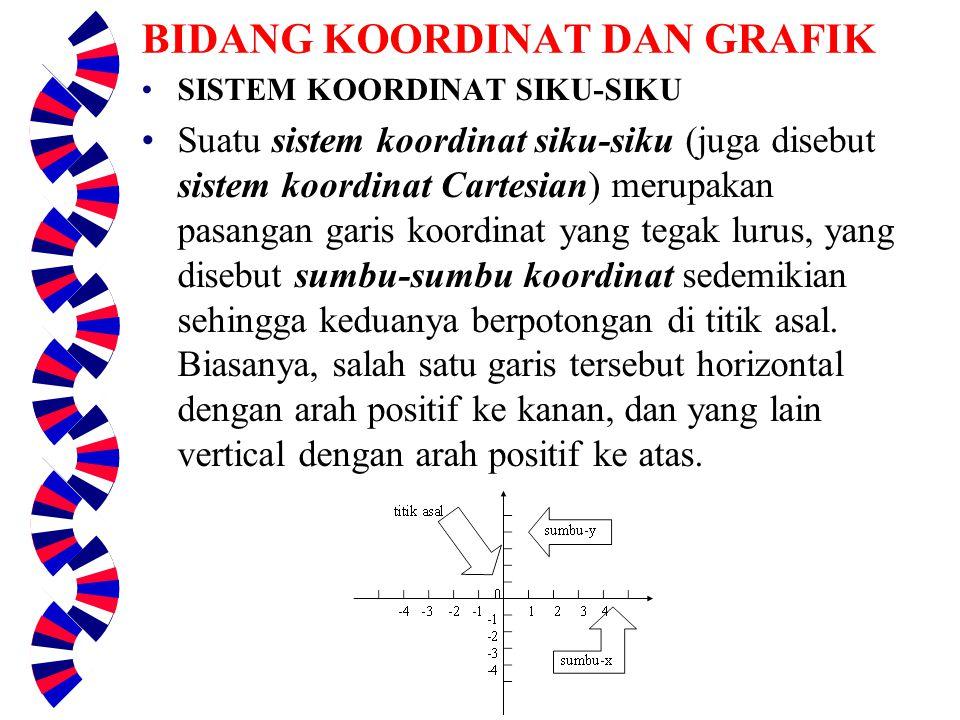 BIDANG KOORDINAT DAN GRAFIK SISTEM KOORDINAT SIKU-SIKU Suatu sistem koordinat siku-siku (juga disebut sistem koordinat Cartesian) merupakan pasangan garis koordinat yang tegak lurus, yang disebut sumbu-sumbu koordinat sedemikian sehingga keduanya berpotongan di titik asal.