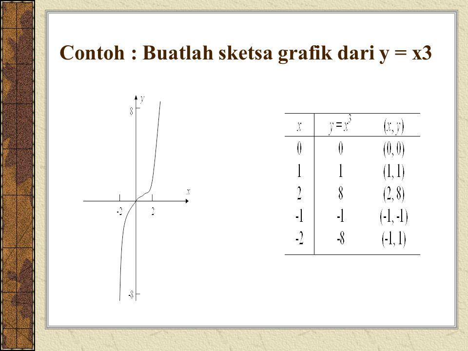 Contoh : Buatlah sketsa grafik dari y = x3
