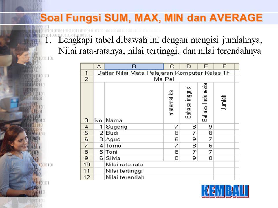 Soal Fungsi SUM, MAX, MIN dan AVERAGE 1.Lengkapi tabel dibawah ini dengan mengisi jumlahnya, Nilai rata-ratanya, nilai tertinggi, dan nilai terendahny