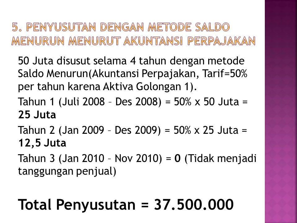 50 Juta disusut selama 4 tahun dengan metode Saldo Menurun(Akuntansi Perpajakan, Tarif=50% per tahun karena Aktiva Golongan 1).