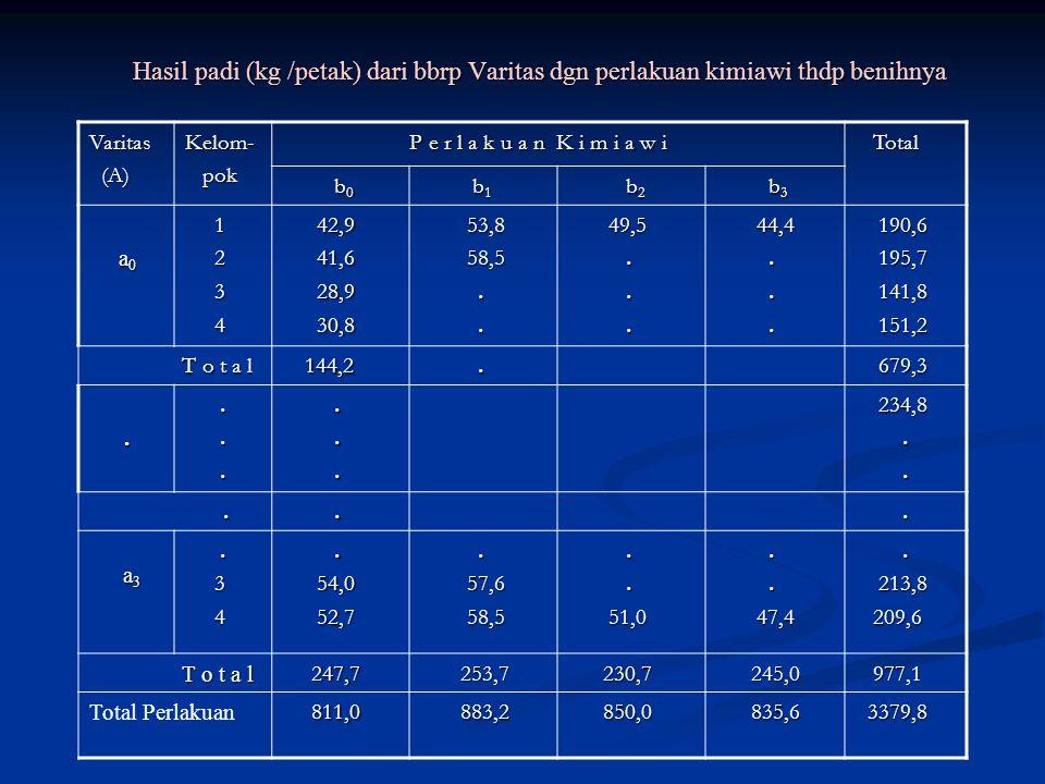 Hasil padi (kg /petak) dari bbrp Varitas dgn perlakuan kimiawi thdp benihnya Hasil padi (kg /petak) dari bbrp Varitas dgn perlakuan kimiawi thdp benihnya Varitas (A) (A)Kelom- pok pok P e r l a k u a n K i m i a w i P e r l a k u a n K i m i a w i Total Total b 0 b 0 b 1 b 1 b 2 b 2 b 3 b 3 a 0 a 0 1 2 3 4 42,9 42,9 41,6 41,6 28,9 28,9 30,8 30,8 53,8 53,8 58,5 58,5..