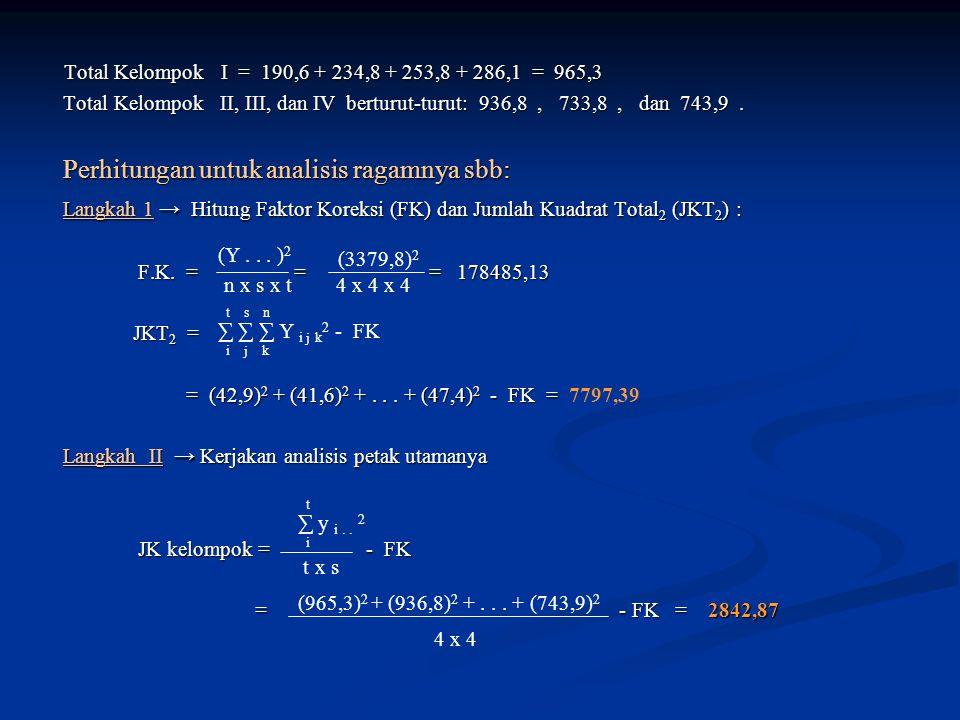 Total Kelompok I = 190,6 + 234,8 + 253,8 + 286,1 = 965,3 Total Kelompok I = 190,6 + 234,8 + 253,8 + 286,1 = 965,3 Total Kelompok II, III, dan IV berturut-turut: 936,8, 733,8, dan 743,9.