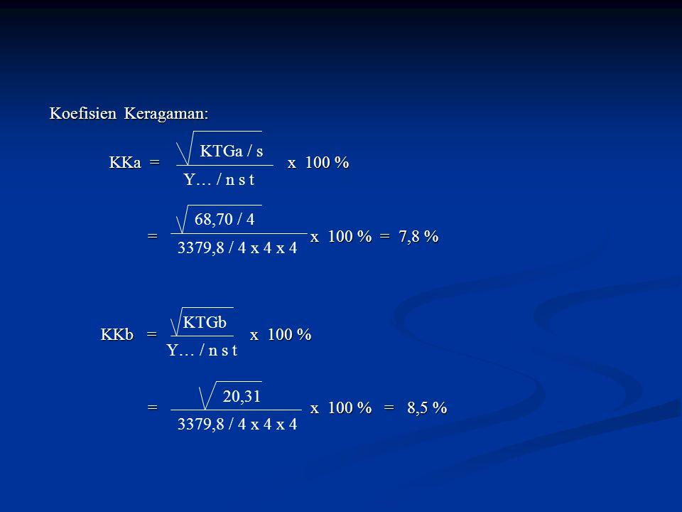 Koefisien Keragaman: Koefisien Keragaman: KKa = x 100 % KKa = x 100 % = x 100 % = 7,8 % = x 100 % = 7,8 % KKb = x 100 % KKb = x 100 % = x 100 % = 8,5 % = x 100 % = 8,5 % KTGa / s Y… / n s t 68,70 / 4 3379,8 / 4 x 4 x 4 KTGb Y… / n s t 20,31 3379,8 / 4 x 4 x 4