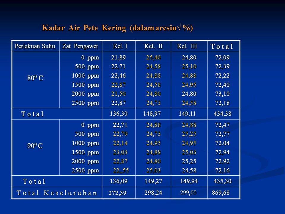 Kadar Air Pete Kering (dalam arcsin√ %) Perlakuan Suhu Zat Pengawet Kel. I Kel. I Kel. II Kel. II Kel. III Kel. III T o t a l 80 0 C 80 0 C 0 ppm 0 pp