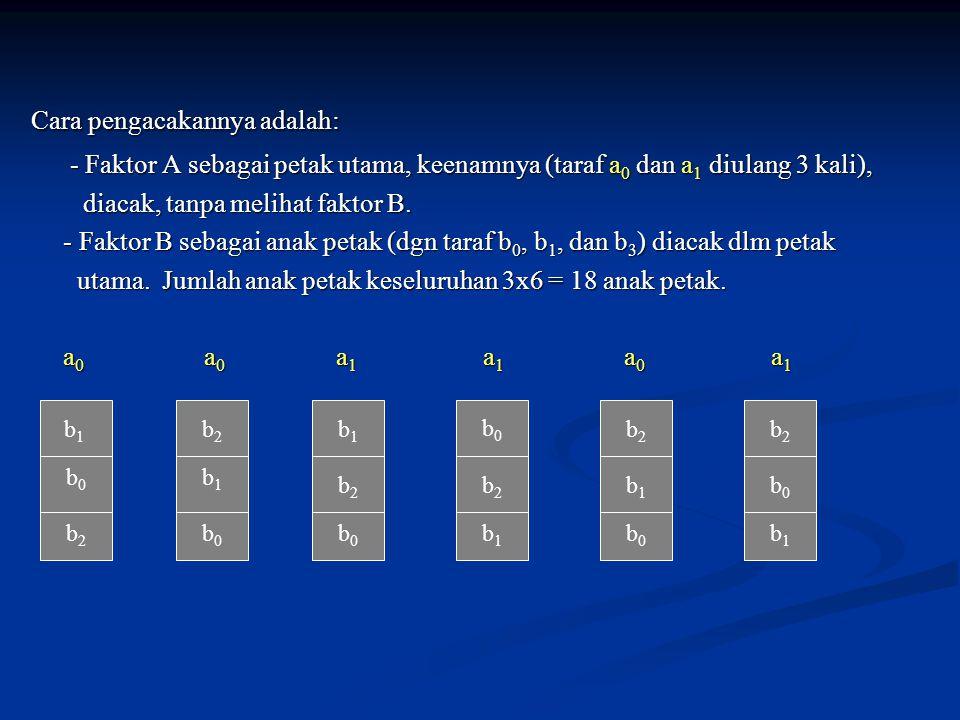 Cara pengacakannya adalah: Cara pengacakannya adalah: - Faktor A sebagai petak utama, keenamnya (taraf a 0 dan a 1 diulang 3 kali), - Faktor A sebagai petak utama, keenamnya (taraf a 0 dan a 1 diulang 3 kali), diacak, tanpa melihat faktor B.