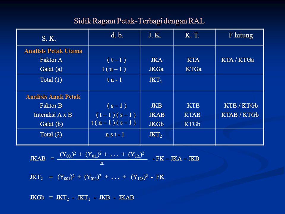 Sidik Ragam Petak-Terbagi dengan RAL Sidik Ragam Petak-Terbagi dengan RAL JKAB = - FK – JKA – JKB JKAB = - FK – JKA – JKB JKT 2 = (Y 001 ) 2 + (Y 011 ) 2 +...